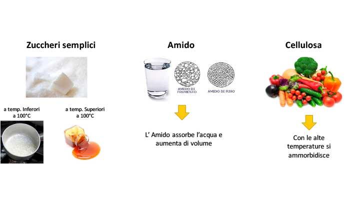 Trasformazioni fisiche e chimiche degli alimenti Sapore